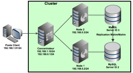 Infrastructure Cluster